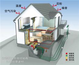 沈阳国产新风机 Dpurat热交换新风系统