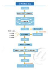 定制开发管理软件盐城汉培软件
