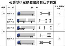 最新液罐车超限超载认定标准发布国标GB1589